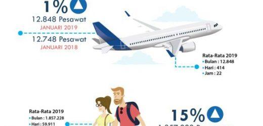 Januari Tahun 2019, Bandara Ngurah Rai Layani 1,8 Juta Penumpang