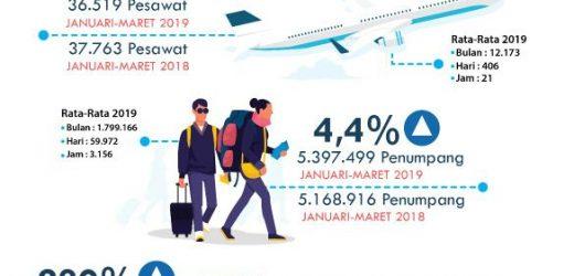 Triwulan Pertama 2019, Bandara Ngurah Rai Layani 5,39 Juta Penumpang