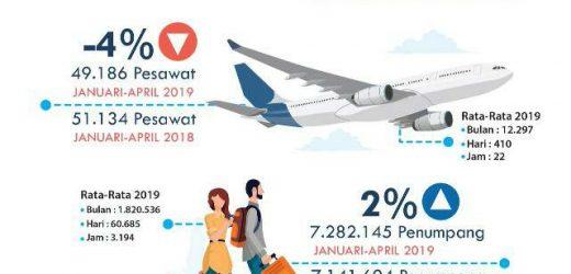 Hingga April 2019, Bandara Ngurah Rai Catat 7,2 Juta Penumpang
