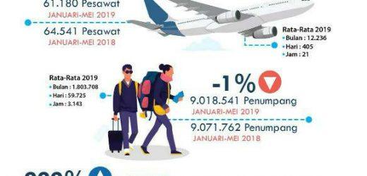Januari-Mei 2019, Bandara Internasional Ngurah Rai Layani 9 Juta Penumpang
