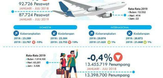 Januari-Juli 2019, Bandara Internasional I Gusti Ngurah Rai Layani 13,4 Juta Penumpang