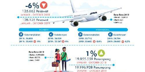 Minus, Pertumbuhan Penumpang Rute Domestik via Bandara Ngurah Rai Hingga Oktober 2019