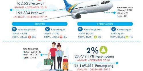 Data Statistik LLAU Bandara Ngurah Rai: Pertumbuhan Penumpang Naik 2%, Pergerakan Pesawat Turun 4%