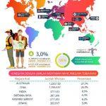 Catatan Kedatangan Turis via Udara Tahun 2019, Cina Turun Drastis, Australia Terbanyak