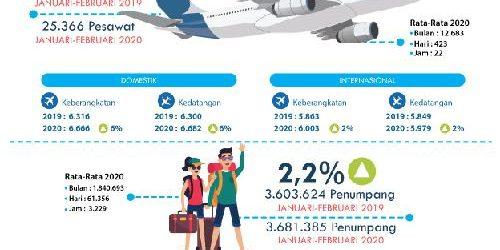 Januari-Februari, Bandara I Gusti Ngurah Rai Layani 3,68 Juta Penumpang