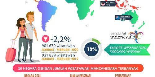 Januari-Februari 2020, Turis Mancanegara Masuk Bali via Bandara Turun 2,2%