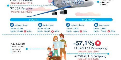 Turun Drastis! Semester Pertama 2020 Bandara Ngurah Rai Layani 4,79 Juta Penumpang