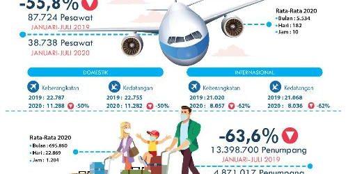 Periode Januari-Juli 2020, Bandara Ngurah Rai Catat 4,87 Juta Pergerakan Penumpang dan 38.738 Pergerakan Pesawat Udara
