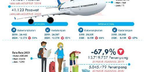 Hingga Agustus 2020, Bandara Ngurah Rai Layani 5 Juta Penumpang