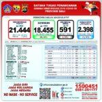 Hari ini, Angka Sembuh Covid-19 di Bali Sebanyak 129 Orang