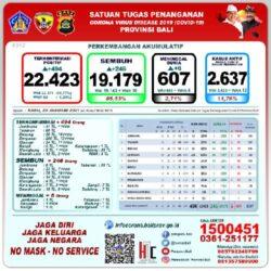 Di Bali, Terkonfirmasi Positif Covid-19 Per Hari Rabu (20/01/2021) Sebanyak 494 Orang