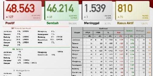 Kasus Harian Covid-19 di Provinsi Bali: positif 127 orang, sembuh 48, meninggal dunia 3 orang