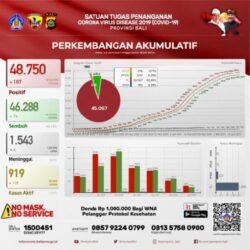 Kasus Harian Covid-19 di Provinsi Bali, 187 Orang Terkonfirmasi Positif